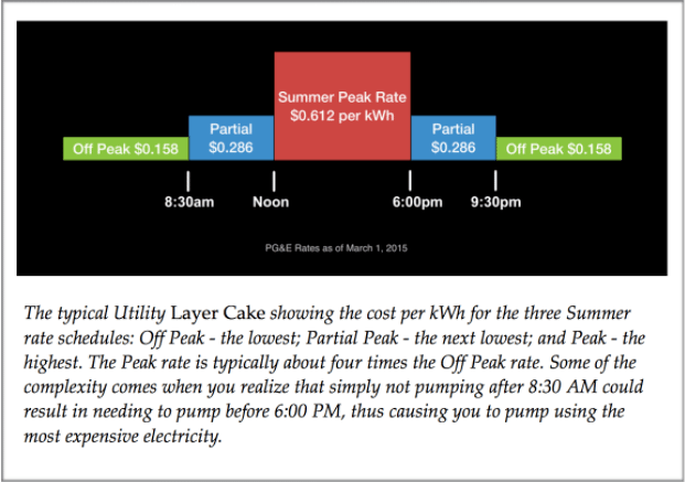 Utility-Layer-Cake